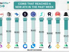 These Altcoins Set a New ATH While Bitcoin And Ethereum Tank