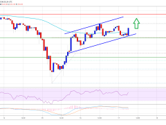 Ethereum Topside Bias Vulnerable Unless ETH Surges Past $240