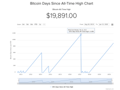 Over 900 Days Since Bitcoin All-Time High, Data Shows Another Year Before New Record