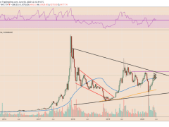 Provably Accurate Bitcoin RSI Confirms Potential Price Rally above $10.5K