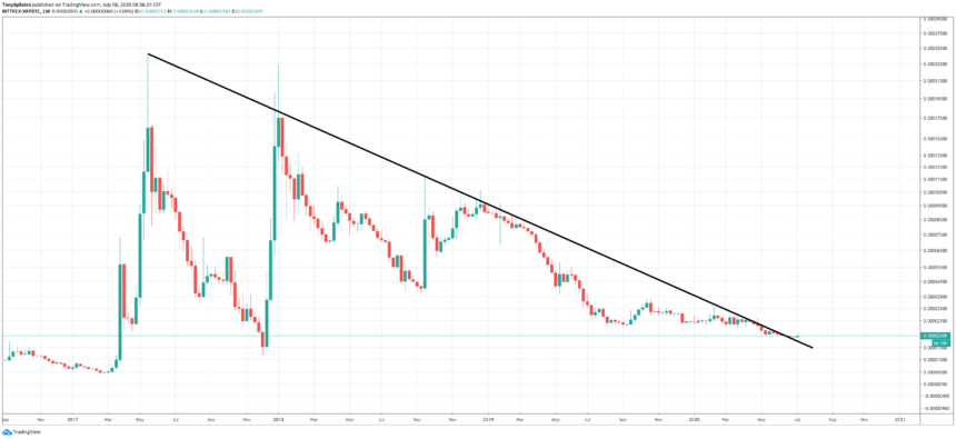 xrp downtrend