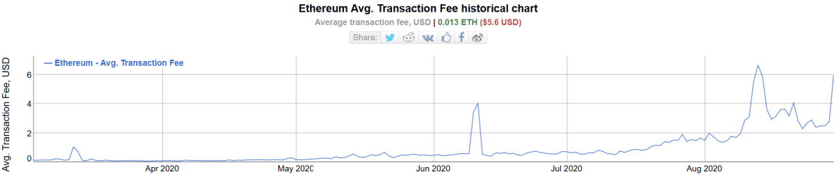 average ethereum transaction fees