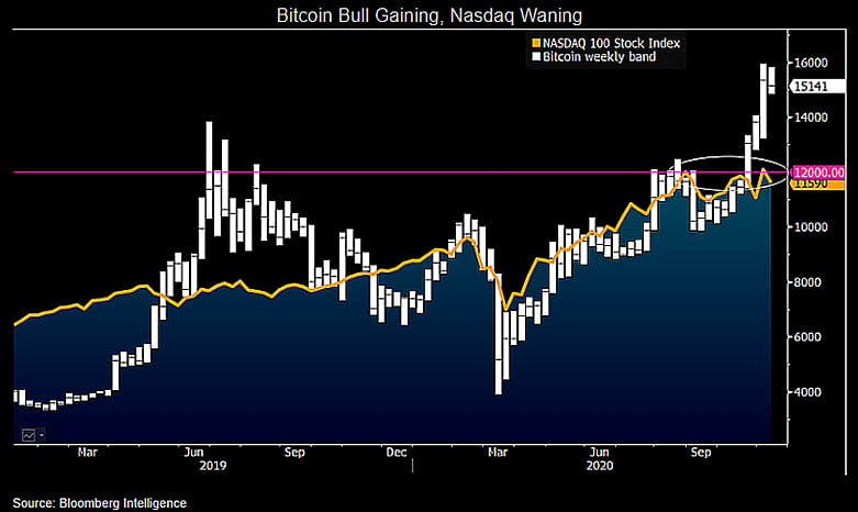 Bitcoin, cryptocurrency, BTCUSD, BTCUSDT, Nasdaq
