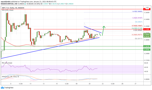 Charted: Ripple (XRP) Signaling Bullish Breakout, Why It ...