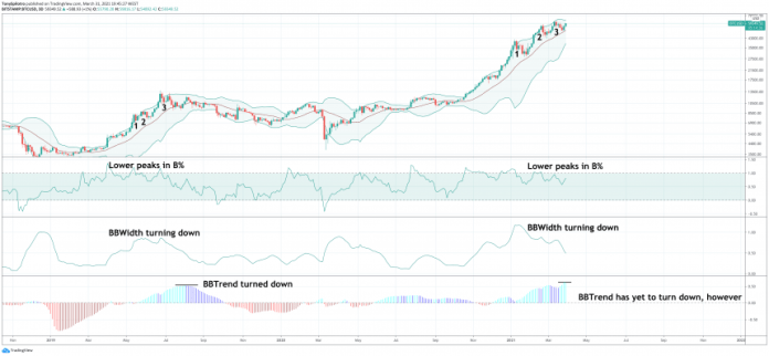 bitcoin bollinger bands three pushes to a high zoomed