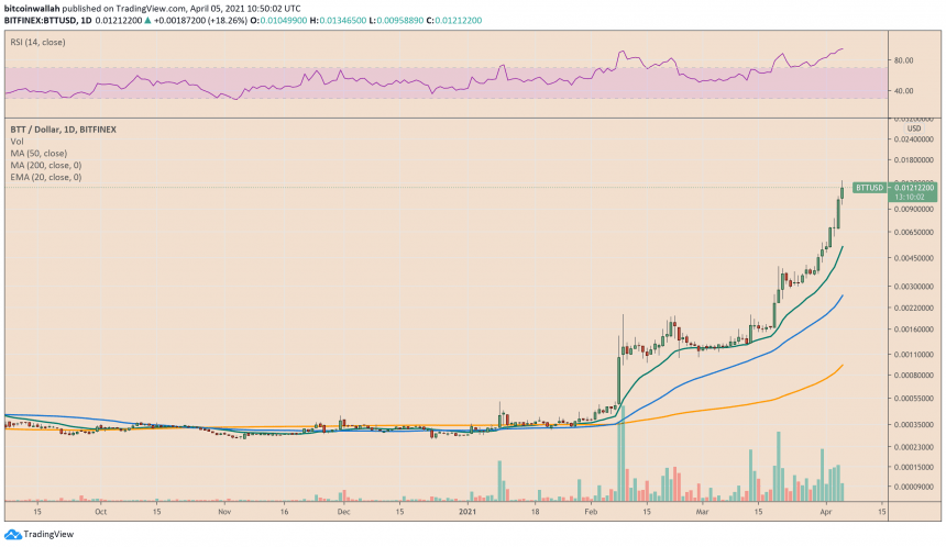BitTorrent rally looks overblown. Source: BTTUSD on TradingView.com