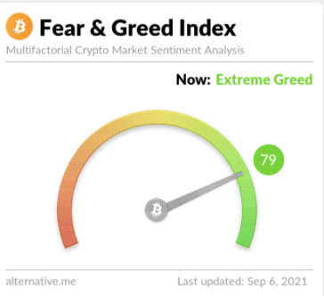 Picture of the Fear & Greed Index with the indicator pointed to 79 at extreme greed