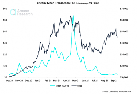 Chart showing bitcoin transaction fee levels in conjunction with price