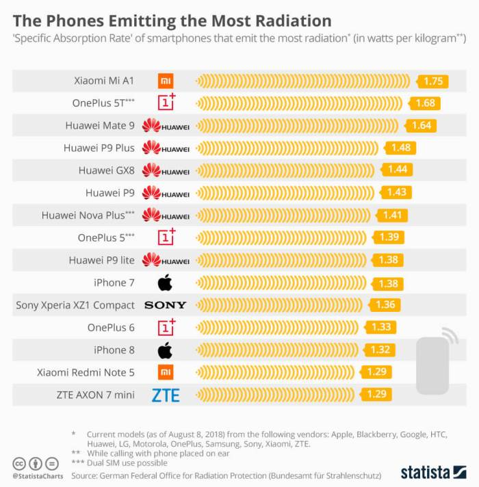 High Radiation Emitting Mobiles