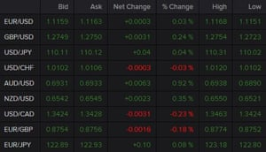 A table showing that the Australian dollar was the biggest mover of the major currencies on Monday morning.