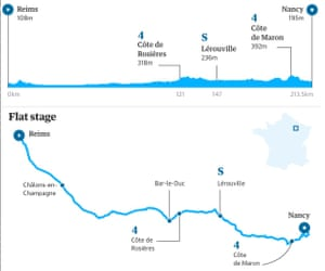 Stage four: Reims to Nancy
