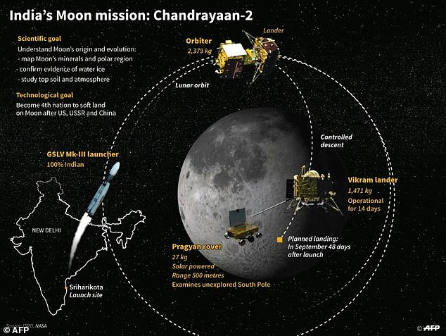 India's Moon mission: Chandrayaan-2 will be a ground-breaking mission to the south pole of the moon and should land on a high plain between two craters, Manzinus C and Simpelius N, which are around 70° south