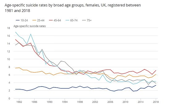 There has been a significant increase among females aged 10 to 24-year-olds since 2012 and a fall in the suicide rates among females aged over 45 years since 1981