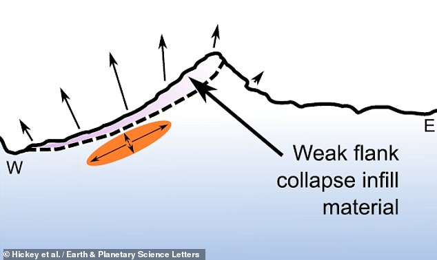 The team suggest that the deformation can be explained by the temporary storage of magma at shallow depths beneath the volcano's weakened west flank. If magma continues to be supplied to this reservoir, the stress in the volcanic core could cause the west flank to collapse