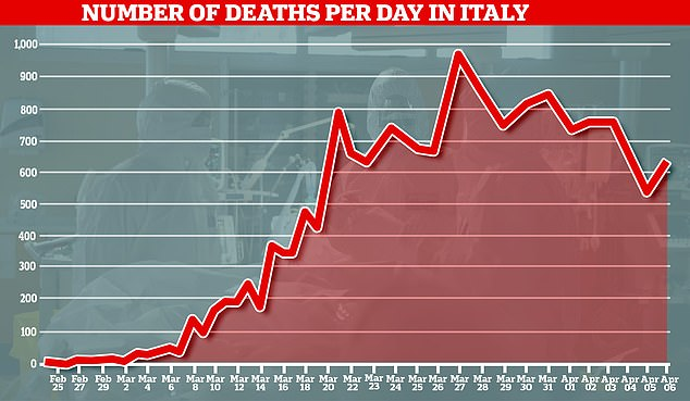 A graph showing the number of coronavirus deaths reported each day in Italy, with data going up until April 6
