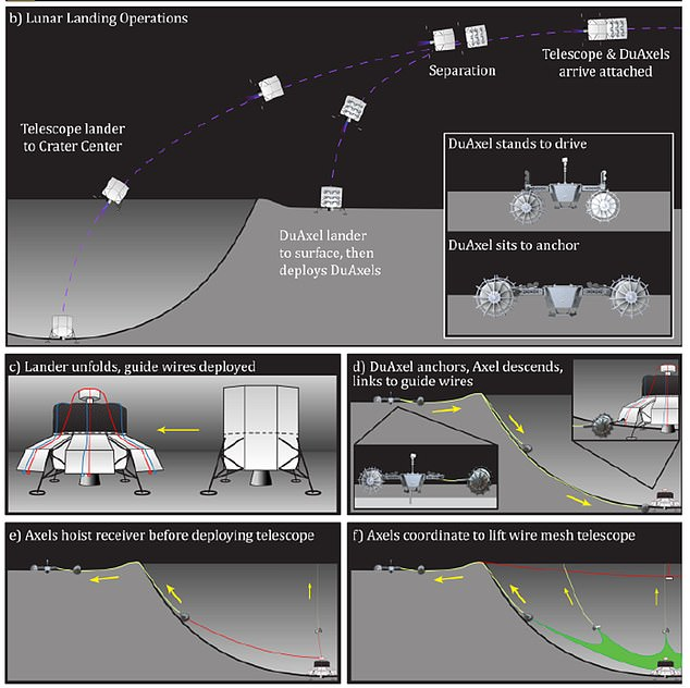 NASA says it would send robots to the Moon to lay the 0.6 mile diameter of wire mesh across the surface of the crater