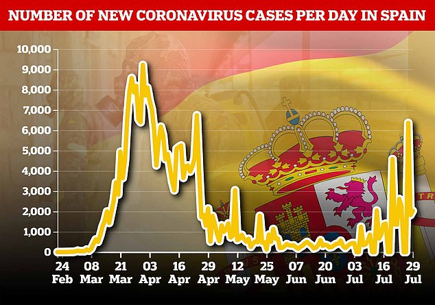 Figures show new case numbers of coronavirus have risen again in recent weeks following a record high at the start of April