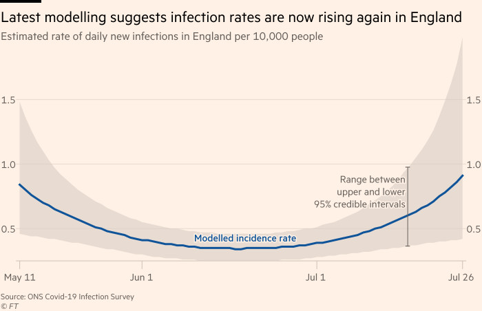 Chart showing that the latest modelling suggests infection rates are now rising again in England