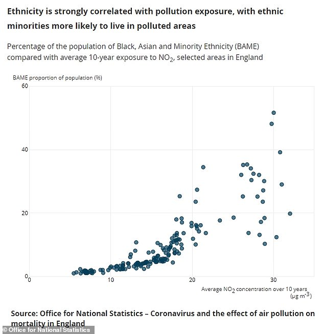 ONS data revealed a correlation between pollution exposure and the percentage of BAME people making up populations in England