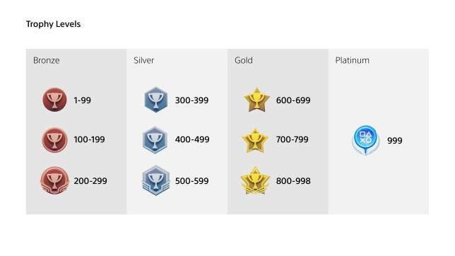 PS5 trophies