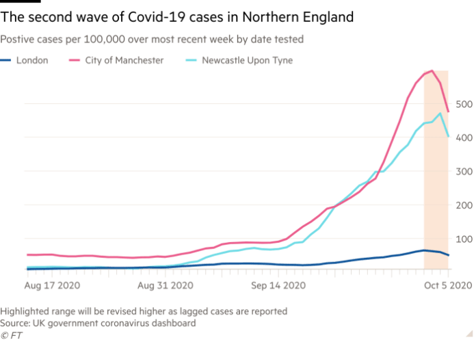 Line chart of positive cases per 100,000 over most recent week by date tested showing the second wave of Covid-19 cases in northern England