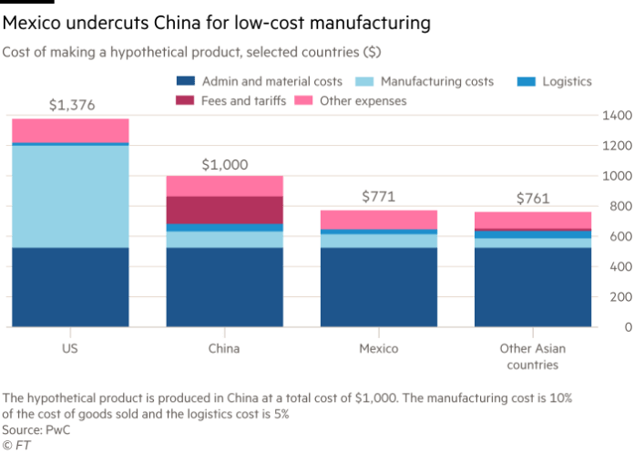 Chart showing cost of making a hypothetical product, selected countries ($). Mexico is undercutting China for low-cost manufacturing