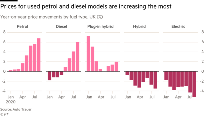 Chart showing that prices for used petrol and diesel models are increasing the most