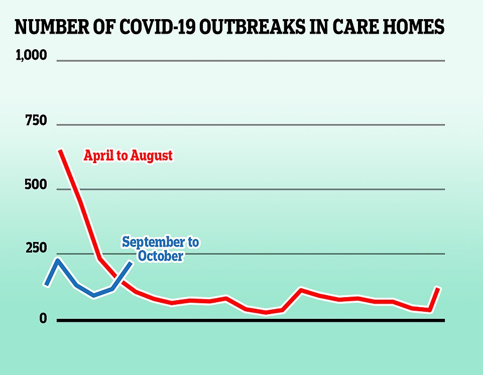 Large numbers of coronavirus outbreaks in care homes during the first wave of the virus, which were exacerbated by shortages of protective equipment and not enough testing, fuelled the fire of Britain's accelerating death toll – more than 14,000 care home residents are known to have died of Covid-19 in England