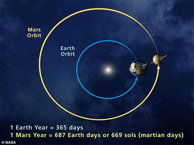 The orbits of Mars and Earth are not exactly circular and so at certain points the two planets are closer together than at other times - including this year and again in 2035