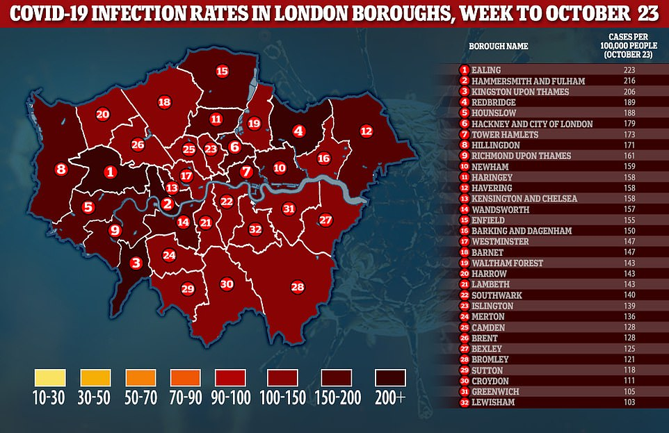London could be plunged into Tier 3 lockdown within two weeks as England creeped closer towards full national lockdown by the back door last night, with millions told they will face extra curbs