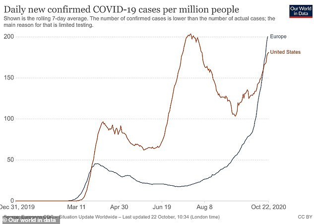 Europe's daily cases per capita are now higher than in the United States for the first time since America's outbreak began to spiral out of control in March and April