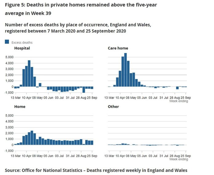 There are still 750 more people dying in their houses than medics would expect at this time of year, highlighting the negative knock-on effect the pandemic is having on the nation's health