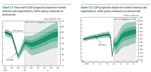 Bank of England's GDP forecasts