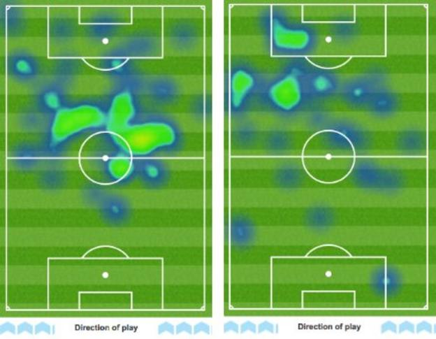 Heatmaps showing (left) how Roberto Firmino operated in deeper areas against Arsenal in Liverpool's 3-1 Premier League win on 28 September and (right) how Diogo Jota played high on the left when he scored a hat-trick in the Reds' 5-0 Champions League win over Atalanta on 3 November