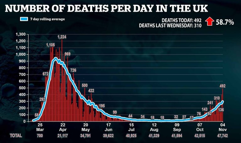Britain records 492 Covid-19 deaths in highest daily toll since May