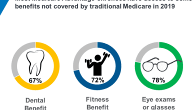 Benefits of Medicare plans