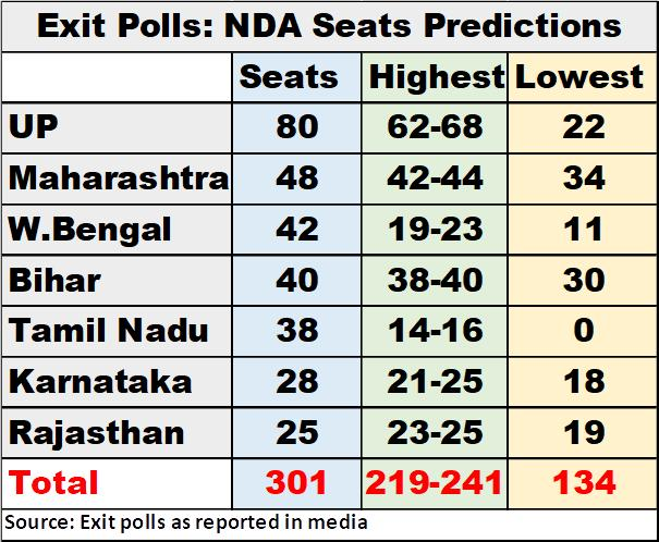 Image result for UP variations exit poll