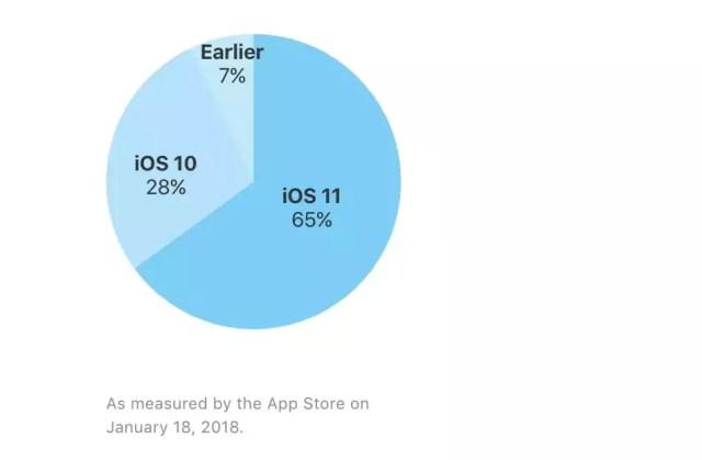 Apple iOS 11 Verteilung
