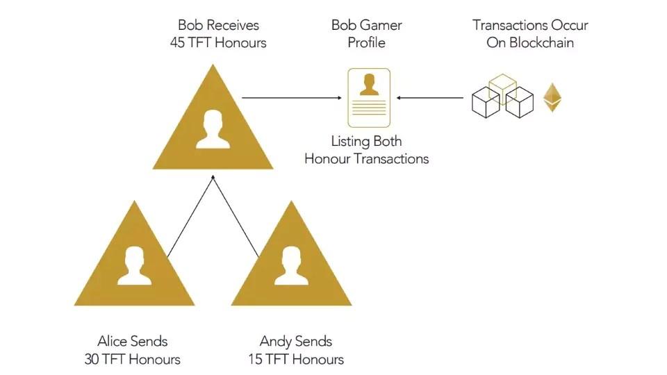 TRIFORCE Ehrensystem - Untereinander können FORCE-Tokens überwiesen werden