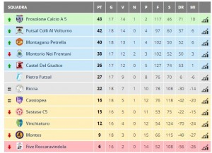 Serie C2 calcio a 5 classifica