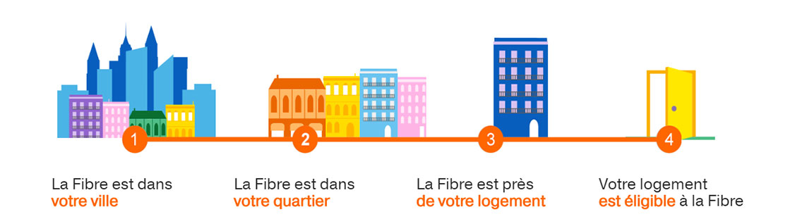 Condition d'accès à la fibre d'Orange