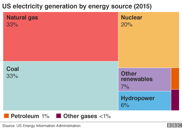 Graphic showing US energy sources