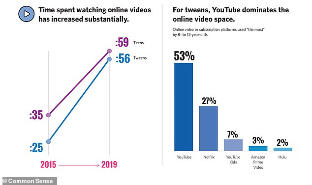 Both teens and tweens have dramatically increased the amount of the time they spend watching videos on their smartphones and tablets each day