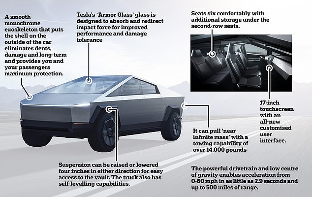 The 'Cybertruck', which looks like an armoured vehicle with a futuristic angular body in gunmetal grey, will go into production in 2021, Musk said at the Los Angeles Auto Show on Thursday
