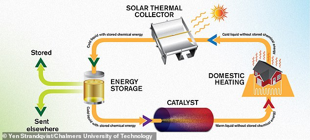 The scientists new solar captures system (pictured in a diagram above) uses novel new methods of storage and chemical engineering to capture the sun's rays and heat homes