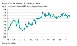 Households' financial wellbeing