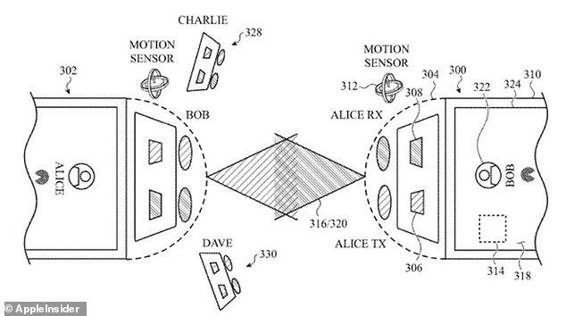Users would simply point their smartphones at each other to exchange data. The document describes sensors or lasers embedded in devices that use a 'discovery handshake protocol' to find, connect and identify each other