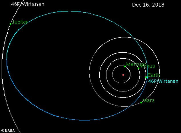 Wirtanen was first spotted orbiting the sun in the 1940s, but last year it it came within 30 times the distance to the moon