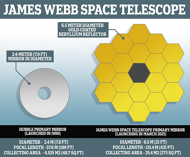 James Webb is set to replace Hubble as NASA's flagship telescope when it launches in 2021 and looks to explore previously undetectable areas of space