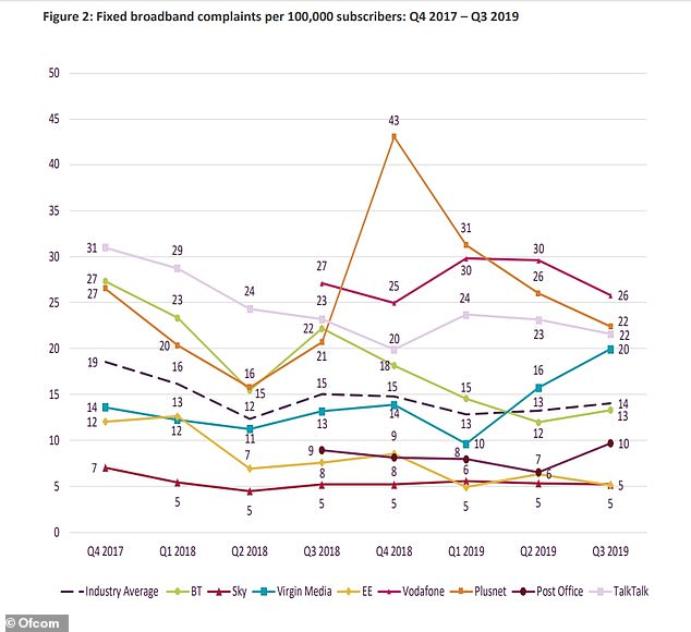 How broadband complaints have changed in the last few years, showing a major decrease